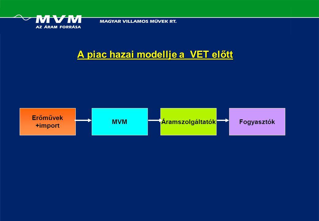 A piac hazai modellje a VET előtt Erőművek +import FogyasztókÁramszolgáltatókMVM