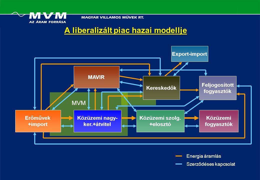 A liberalizált piac hazai modellje MAVIR Közüzemi nagy- ker.+átvitel Közüzemi szolg.