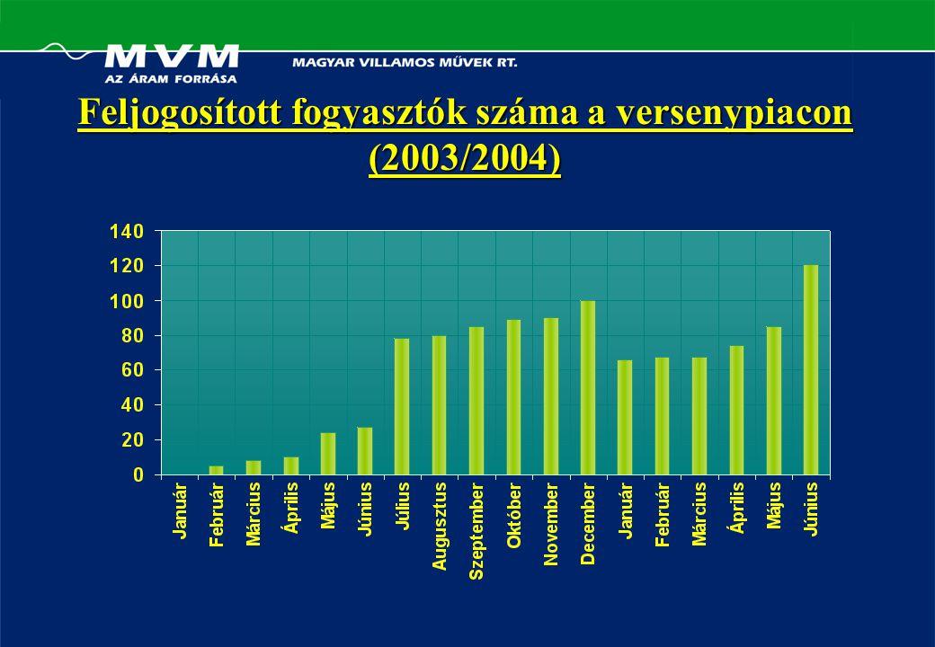 Feljogosított fogyasztók száma a versenypiacon (2003/2004)