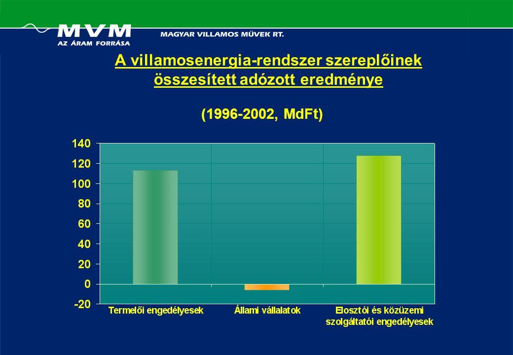 (1996-2002, MdFt) A villamosenergia-rendszer szereplőinek összesített adózott eredménye