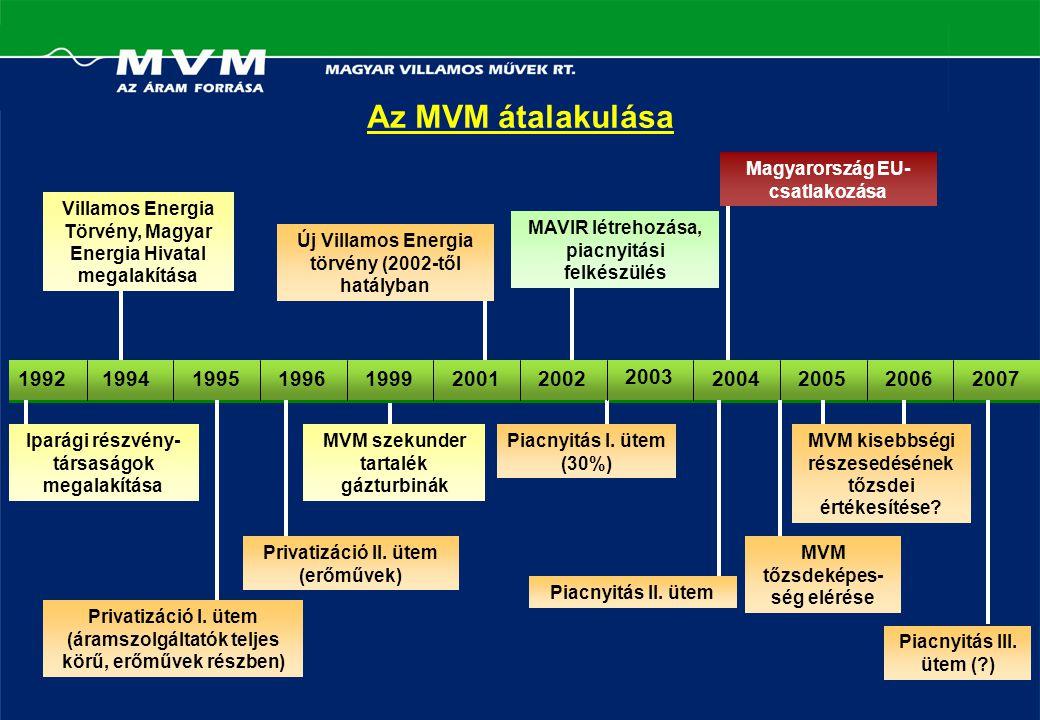 Az MVM átalakulása 19921994 199519961999 2001 2002 Iparági részvény- társaságok megalakítása Villamos Energia Törvény, Magyar Energia Hivatal megalakítása MVM szekunder tartalék gázturbinák MAVIR létrehozása, piacnyitási felkészülés Magyarország EU- csatlakozása Privatizáció I.