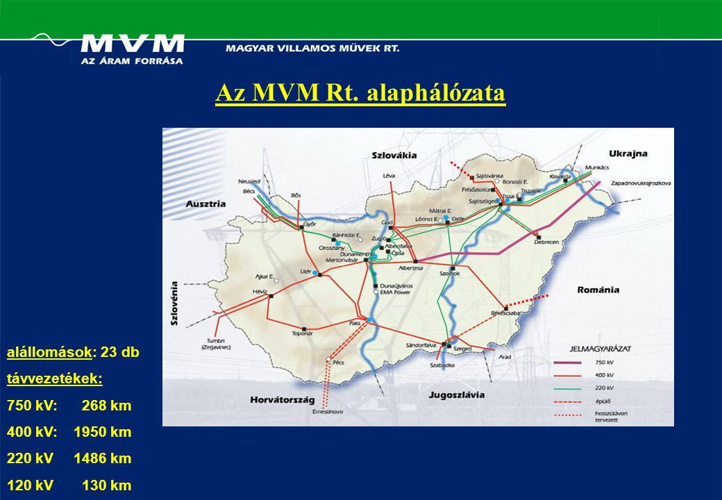 alállomások: 23 db távvezetékek: 750 kV: 268 km 400 kV:1950 km 220 kV1486 km 120 kV 130 km Az MVM Rt.