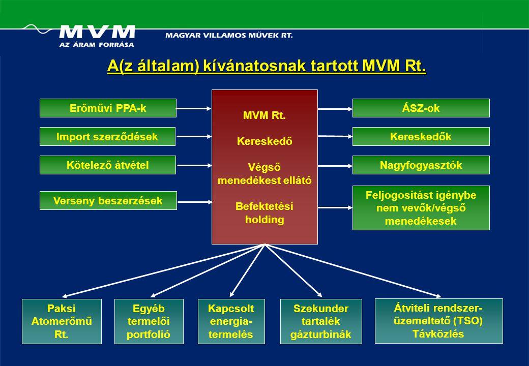 A(z általam) kívánatosnak tartott MVM Rt. MVM Rt.