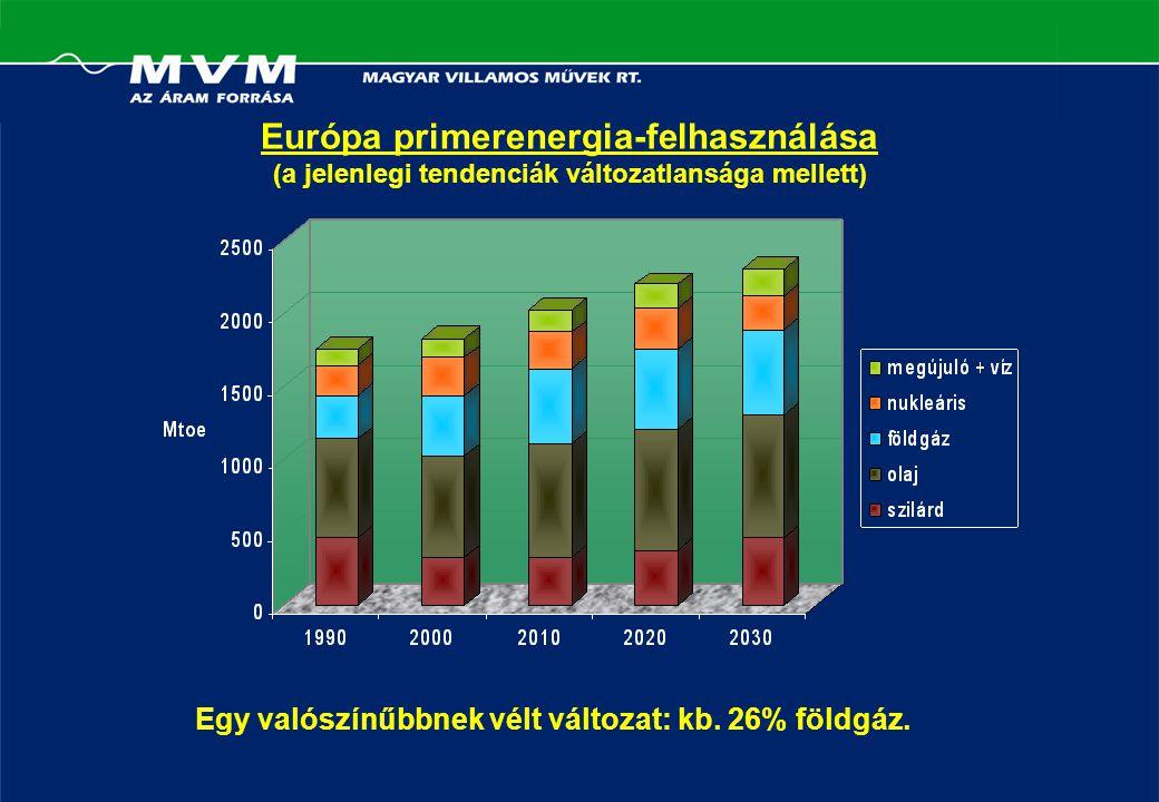 Európa primerenergia-felhasználása (a jelenlegi tendenciák változatlansága mellett) Egy valószínűbbnek vélt változat: kb.