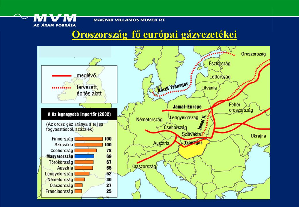 Oroszország fő európai gázvezetékei