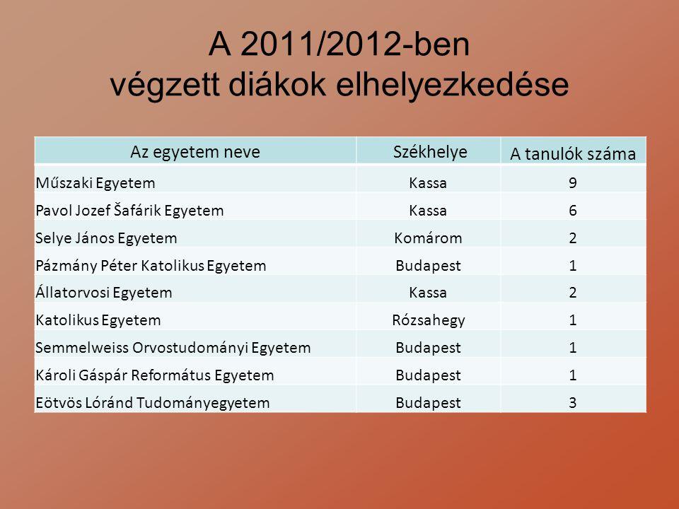 A 2011/2012-ben végzett diákok elhelyezkedése Az egyetem neve Székhelye A tanulók száma Műszaki EgyetemKassa9 Pavol Jozef Šafárik EgyetemKassa6 Selye