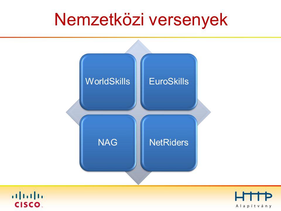 Nemzetközi versenyek WorldSkillsEuroSkillsNAGNetRiders