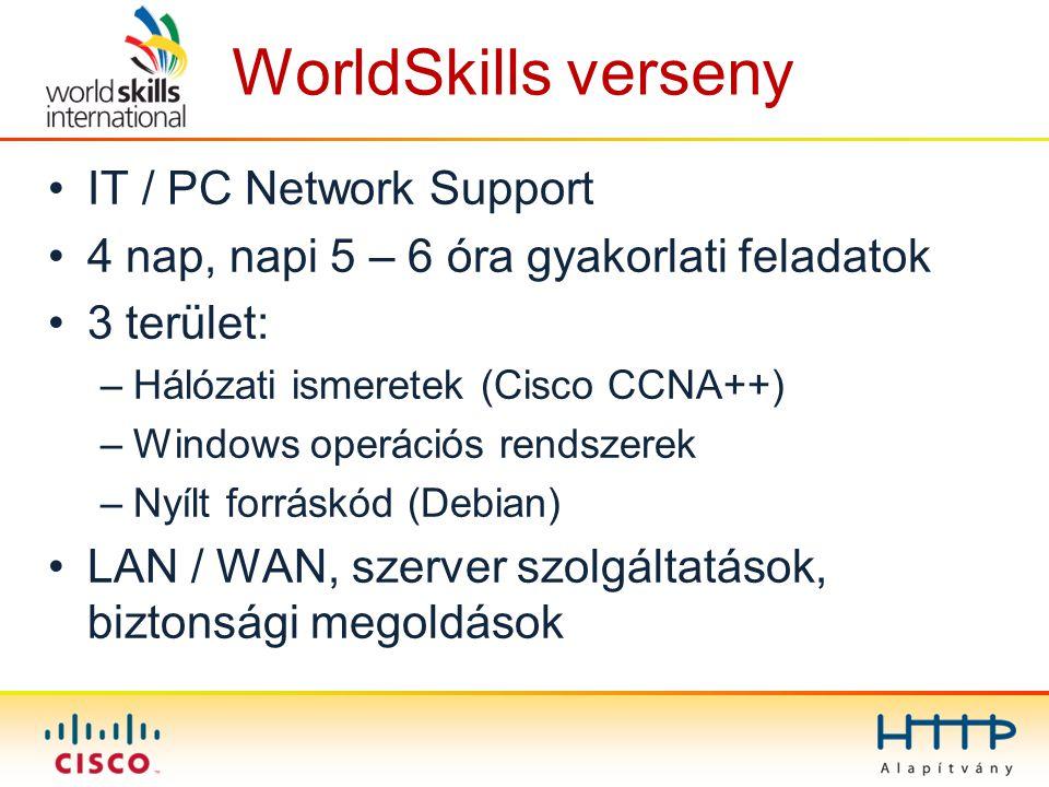WorldSkills verseny IT / PC Network Support 4 nap, napi 5 – 6 óra gyakorlati feladatok 3 terület: –Hálózati ismeretek (Cisco CCNA++) –Windows operációs rendszerek –Nyílt forráskód (Debian) LAN / WAN, szerver szolgáltatások, biztonsági megoldások