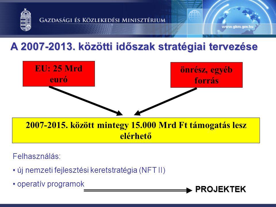 2007-2015. között mintegy 15.000 Mrd Ft támogatás lesz elérhető EU: 25 Mrd euró önrész, egyéb forrás Felhasználás: új nemzeti fejlesztési keretstratég