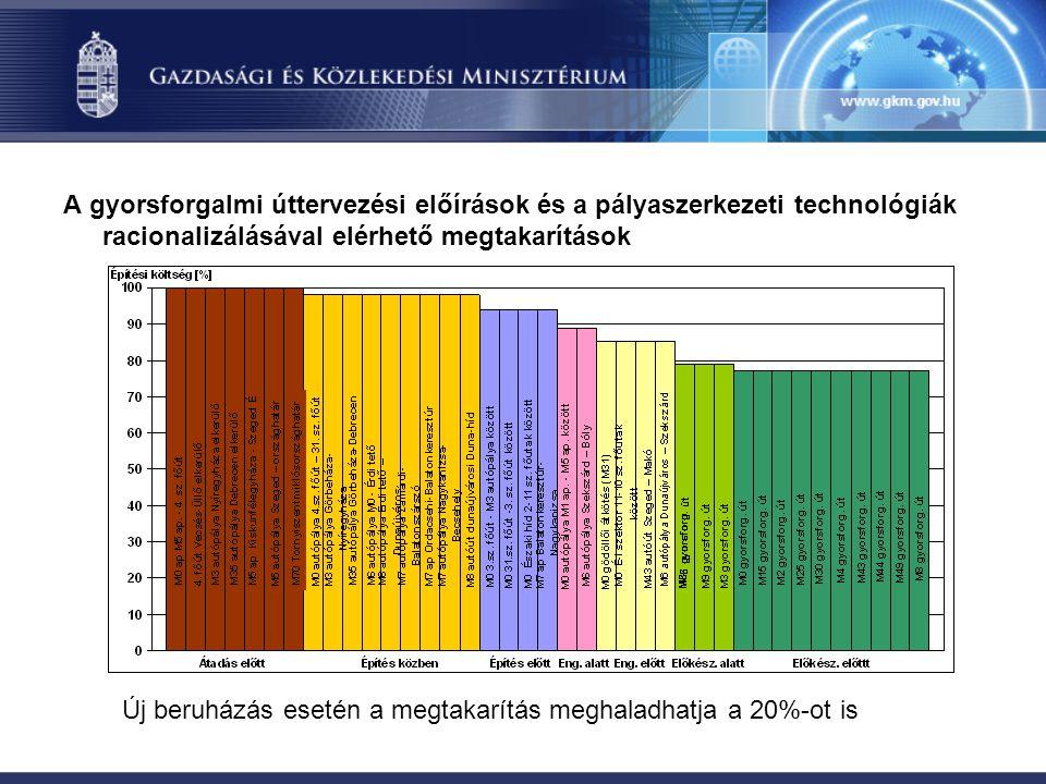 A gyorsforgalmi úttervezési előírások és a pályaszerkezeti technológiák racionalizálásával elérhető megtakarítások Új beruházás esetén a megtakarítás