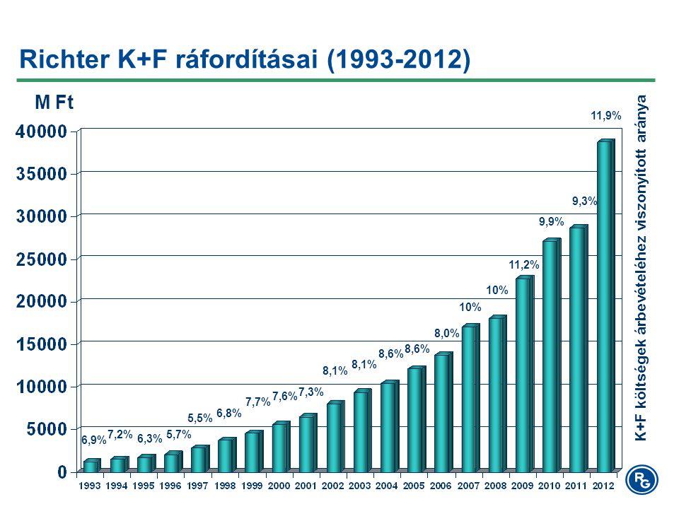 K+F költségek árbevételéhez viszonyított aránya M Ft Richter K+F ráfordításai (1993-2012) 6,9% 7,2% 6,3% 5,7% 5,5% 6,8% 7,7% 7,6% 7,3% 8,1% 8,6% 8,0% 10% 11,2% 9,9% 9,3% 11,9%