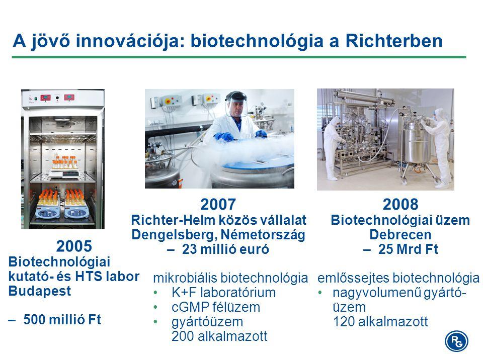 A jövő innovációja: biotechnológia a Richterben 2007 Richter-Helm közös vállalat Dengelsberg, Németország – 23 millió euró mikrobiális biotechnológia K+F laboratórium cGMP félüzem gyártóüzem 200 alkalmazott 2008 Biotechnológiai üzem Debrecen – 25 Mrd Ft emlőssejtes biotechnológia nagyvolumenű gyártó- üzem 120 alkalmazott 2005 Biotechnológiai kutató- és HTS labor Budapest – 500 millió Ft