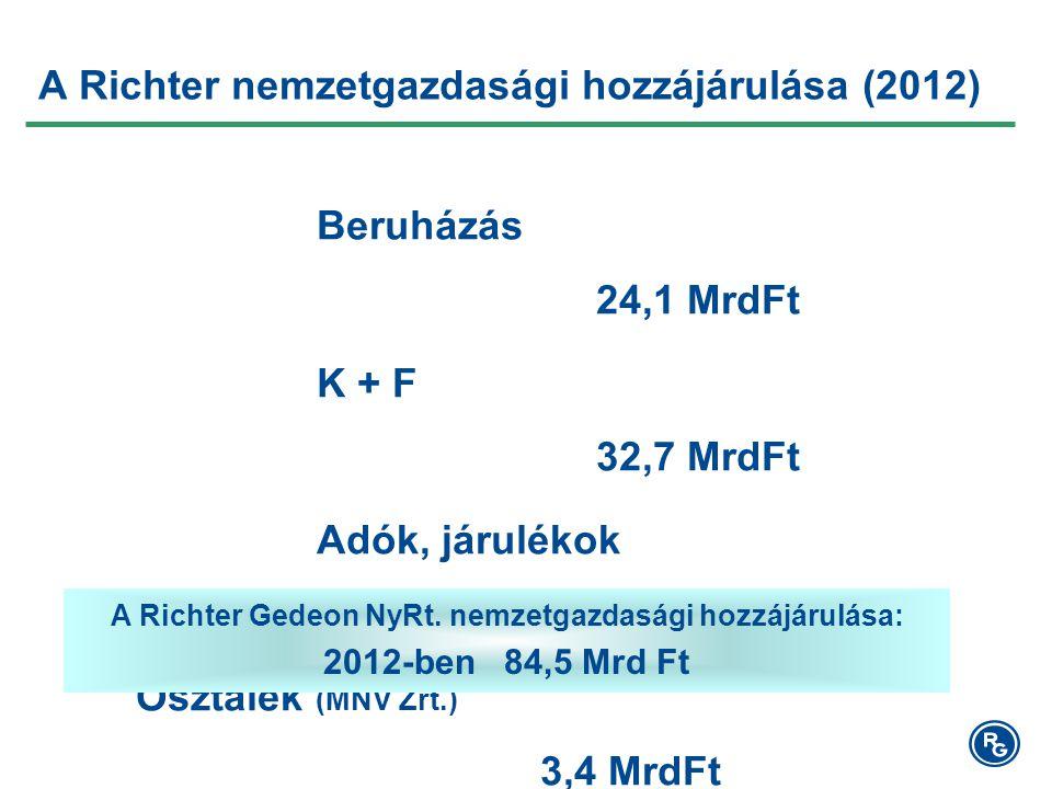 A Richter nemzetgazdasági hozzájárulása (2012) Beruházás 24,1 MrdFt K + F 32,7 MrdFt Adók, járulékok 24,3 MrdFt Osztalék (MNV Zrt.) 3,4 MrdFt A Richter Gedeon NyRt.