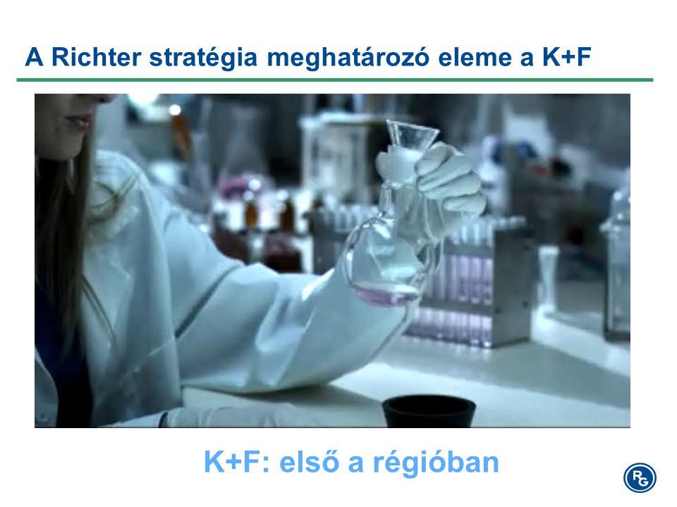 A Richter stratégia meghatározó eleme a K+F K+F: első a régióban