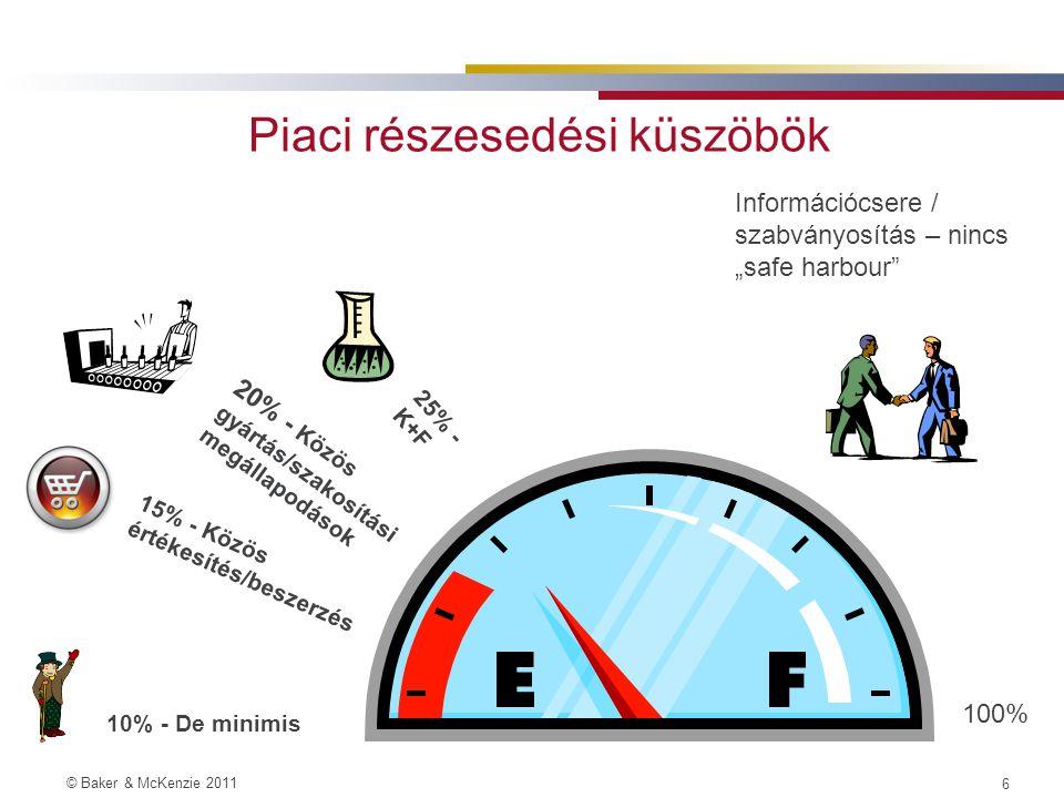 """© Baker & McKenzie 2011 5 A Bizottság Iránymutatásának / csoportmentességi rendeletek főbb pontjai - újdonságok –Versenytársak közti információcsere: értékelés szempontjainak rögzítése –K+F megállapodások: 25%-os küszöb változatlan, de a csoportmentesség kiterjed a """"paid- for K+F-re is –Szakosítási (gyártási) megállapodások: 20%-os piaci küszöb változatlan, de nem csak a szakosítással érintett termék piacán kell nézni, hanem köztes termékek esetében (amelyet a felek a végtermék előállításához használnak fel) a downstream piacon is."""