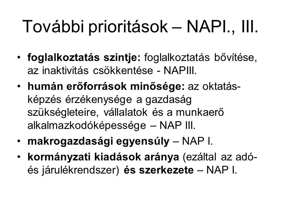 További prioritások – NAPI., III. foglalkoztatás szintje: foglalkoztatás bővítése, az inaktivitás csökkentése - NAPIII. humán erőforrások minősége: az