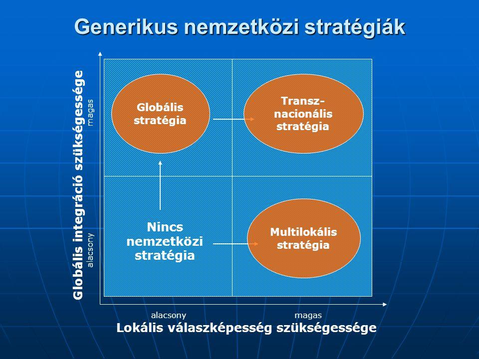 Generikus nemzetközi stratégiák Globális stratégia Nincs nemzetközi stratégia Transz- nacionális stratégia Multilokális stratégia Lokális válaszképess
