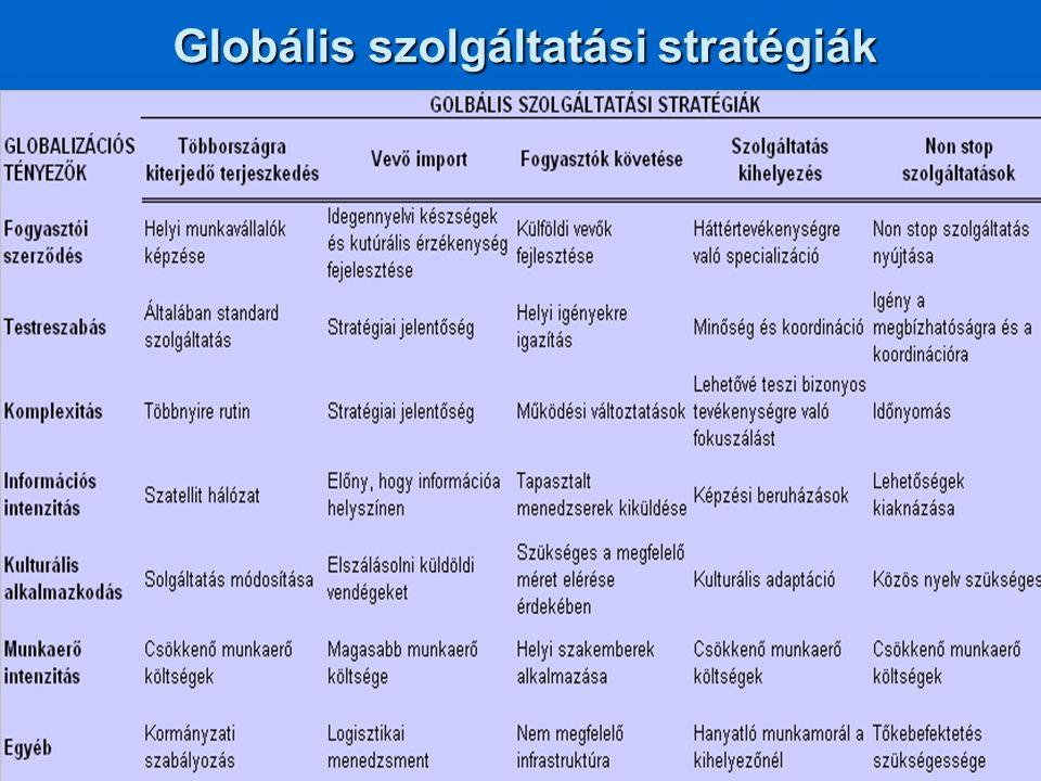 Globális szolgáltatási stratégiák