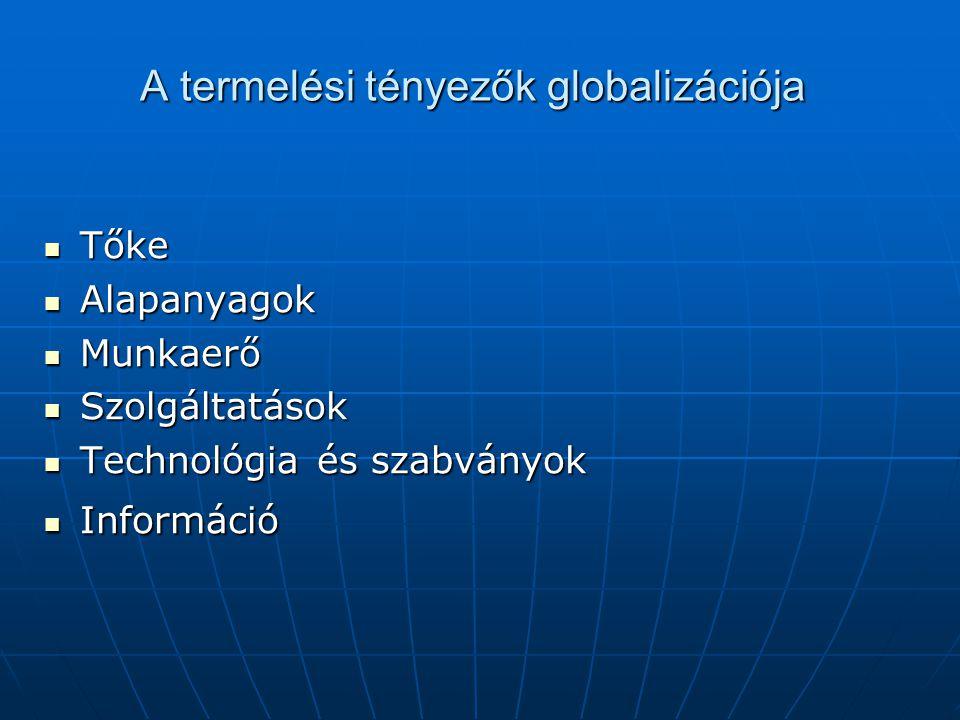 A termelési tényezők globalizációja Tőke Tőke Alapanyagok Alapanyagok Munkaerő Munkaerő Szolgáltatások Szolgáltatások Technológia és szabványok Techno