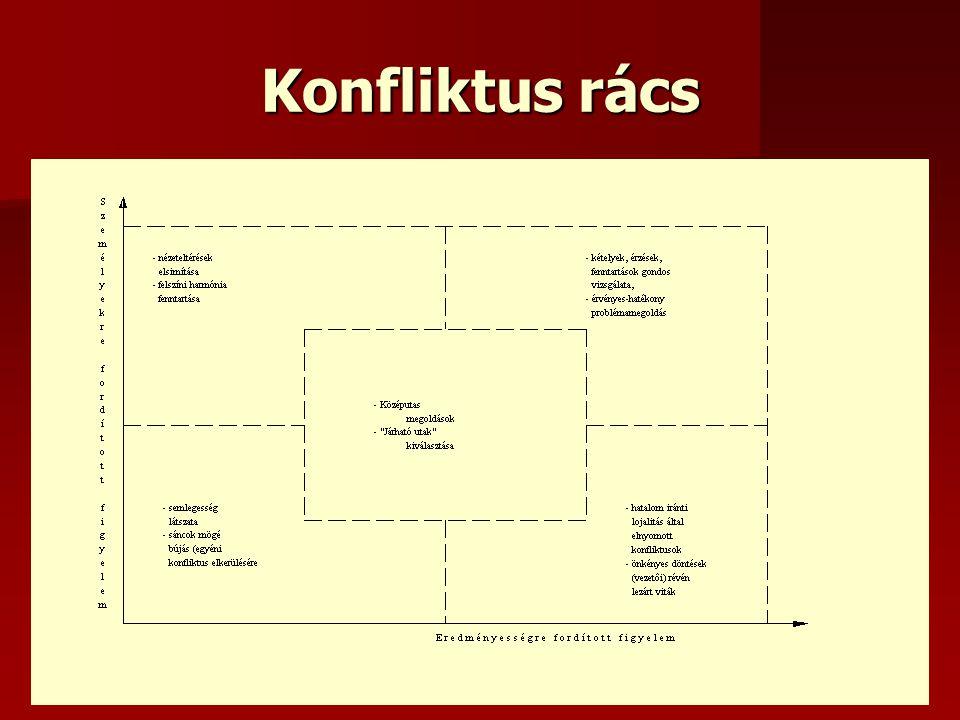 Az eredményes konfliktuskezelés néhány alapszabályai a következő a konfliktusban érintettek és/vagy érdekeltek hálózatának rekonstruálása, a szereplők