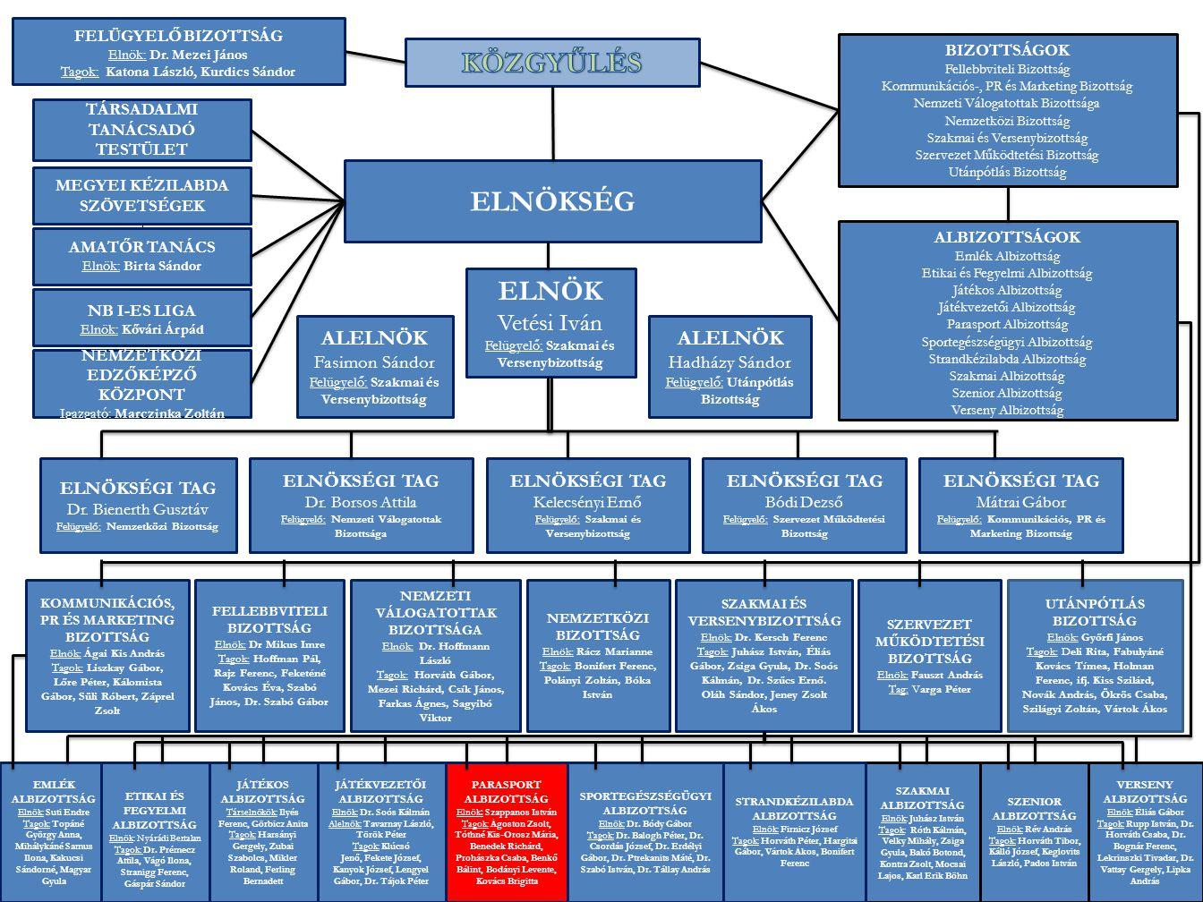 ELNÖKSÉG FELÜGYELŐ BIZOTTSÁG Elnök: Dr. Mezei János Tagok: Katona László, Kurdics Sándor BIZOTTSÁGOK Fellebbviteli Bizottság Kommunikációs-, PR és Mar