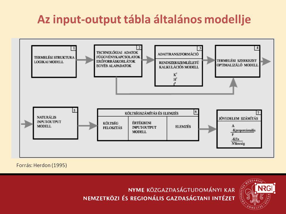 Az input-output tábla általános modellje Forrás: Herdon (1995)