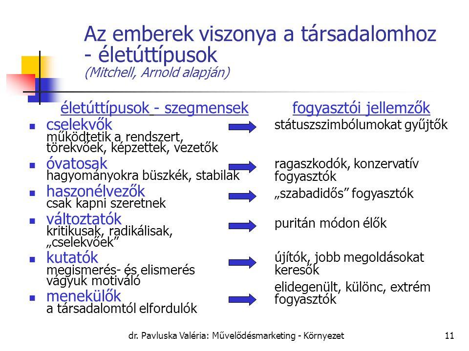 dr. Pavluska Valéria: Művelődésmarketing - Környezet11 Az emberek viszonya a társadalomhoz - életúttípusok (Mitchell, Arnold alapján) életúttípusok -