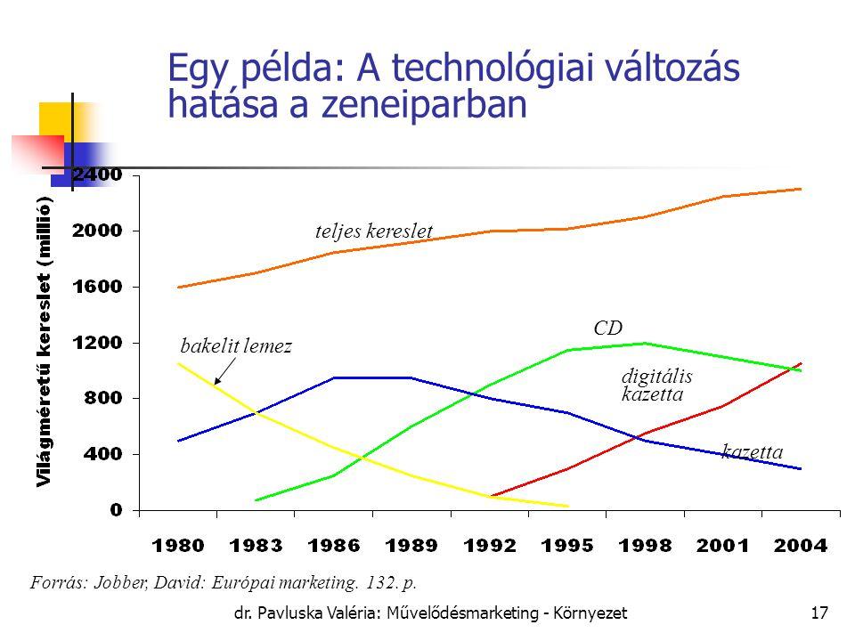 dr. Pavluska Valéria: Művelődésmarketing - Környezet17 Egy példa: A technológiai változás hatása a zeneiparban Forrás: Jobber, David: Európai marketin