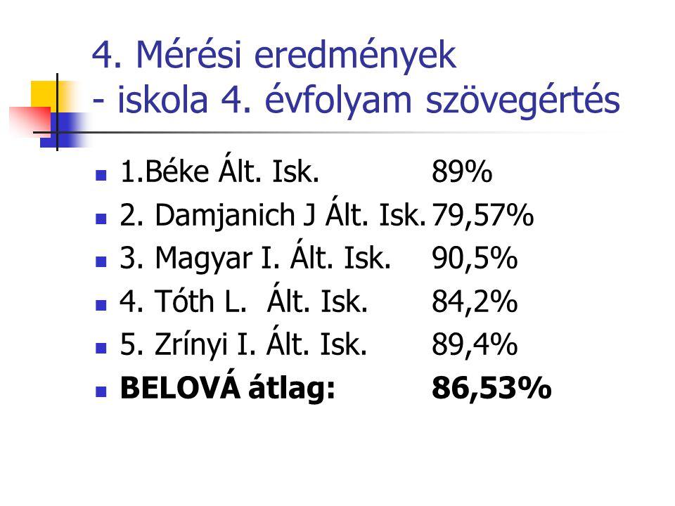 4. Mérési eredmények - iskola 4. évfolyam szövegértés 1.Béke Ált. Isk.89% 2. Damjanich J Ált. Isk.79,57% 3. Magyar I. Ált. Isk.90,5% 4. Tóth L. Ált. I