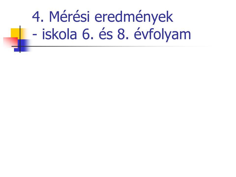 4. Mérési eredmények - iskola 6. és 8. évfolyam