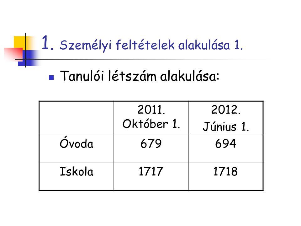 1. Személyi feltételek alakulása 1. Tanulói létszám alakulása: 2011. Október 1. 2012. Június 1. Óvoda679694 Iskola17171718