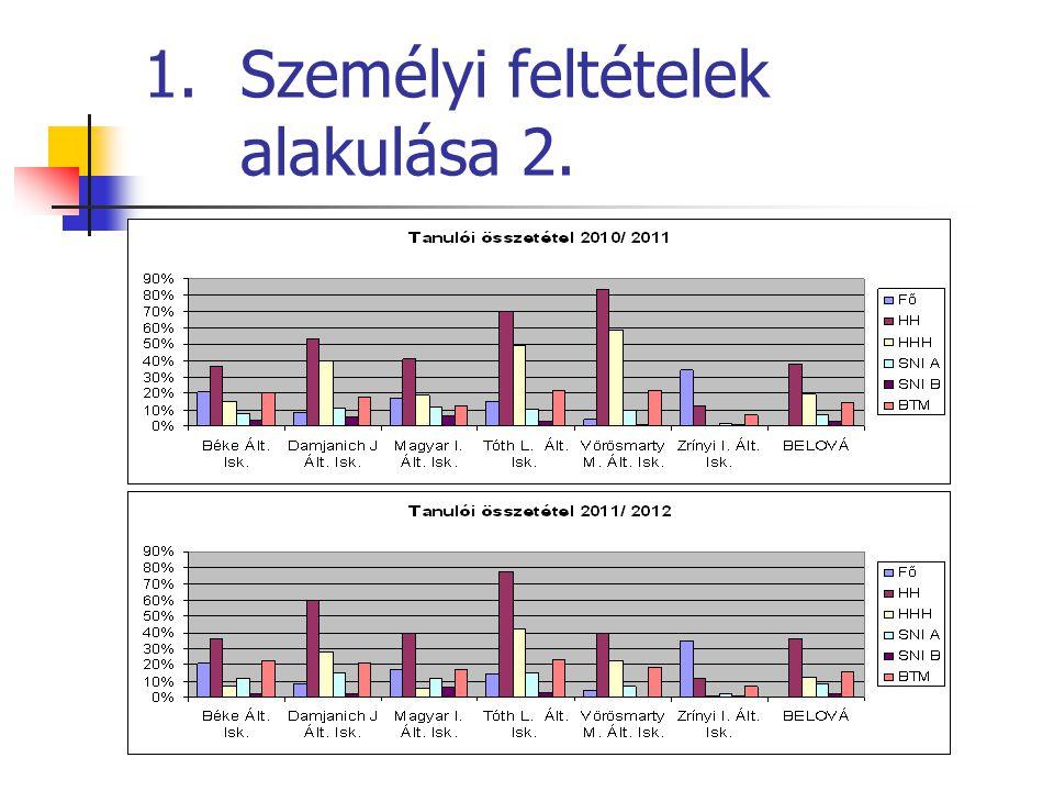 4. Mérési eredmények: - óvoda