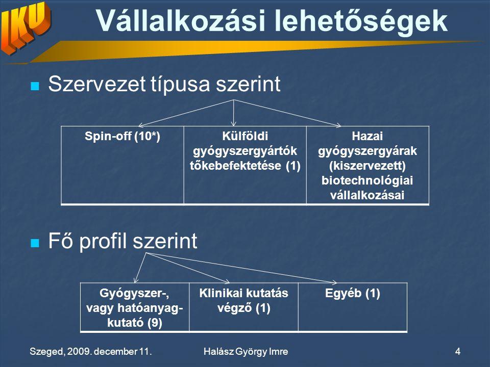 Vállalkozási lehetőségek Szervezet típusa szerint Fő profil szerint Spin-off (10*)Külföldi gyógyszergyártók tőkebefektetése (1) Hazai gyógyszergyárak (kiszervezett) biotechnológiai vállalkozásai Gyógyszer-, vagy hatóanyag- kutató (9) Klinikai kutatás végző (1) Egyéb (1) Halász György Imre Szeged, 2009.