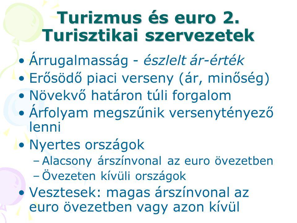 Turizmus és euro 2. Turisztikai szervezetek Árrugalmasság - észlelt ár-érték Erősödő piaci verseny (ár, minőség) Növekvő határon túli forgalom Árfolya