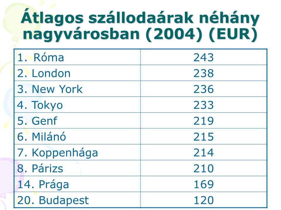 Átlagos szállodaárak néhány nagyvárosban (2004) (EUR) 1.Róma243 2. London238 3. New York236 4. Tokyo233 5. Genf219 6. Milánó215 7. Koppenhága214 8. Pá