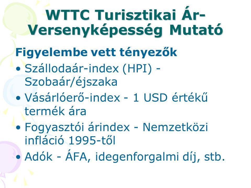 WTTC Turisztikai Ár- Versenyképesség Mutató Figyelembe vett tényezők Szállodaár-index (HPI) - Szobaár/éjszaka Vásárlóerő-index - 1 USD értékű termék á