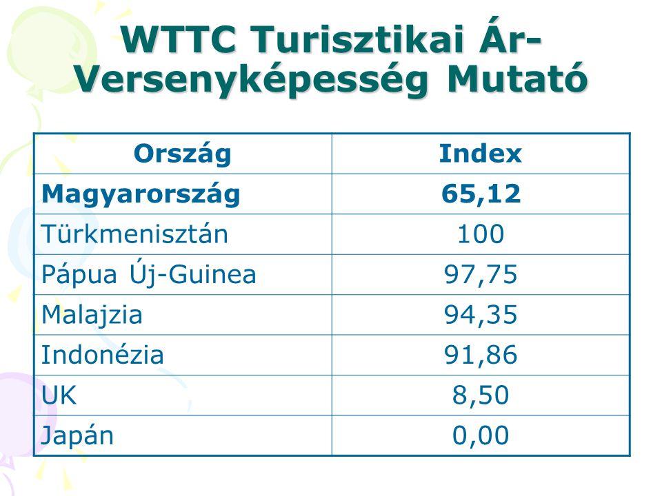 WTTC Turisztikai Ár- Versenyképesség Mutató OrszágIndex Magyarország65,12 Türkmenisztán100 Pápua Új-Guinea97,75 Malajzia94,35 Indonézia91,86 UK8,50 Ja