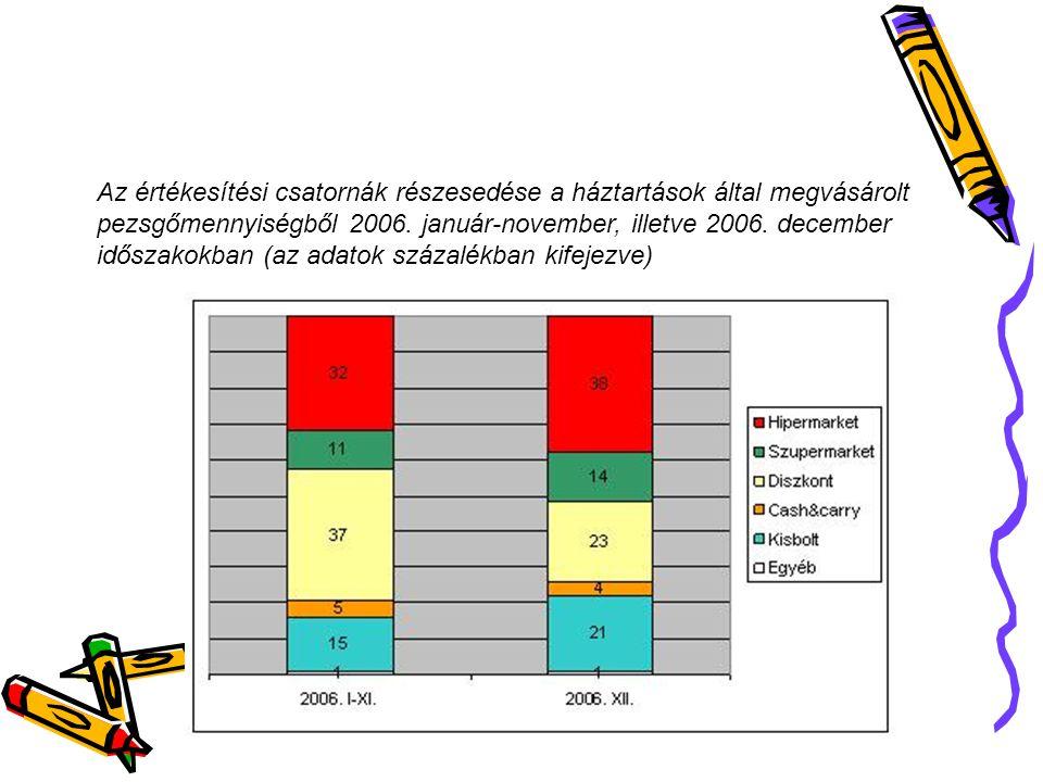 Az értékesítési csatornák részesedése a háztartások által megvásárolt pezsgőmennyiségből 2006. január-november, illetve 2006. december időszakokban (a