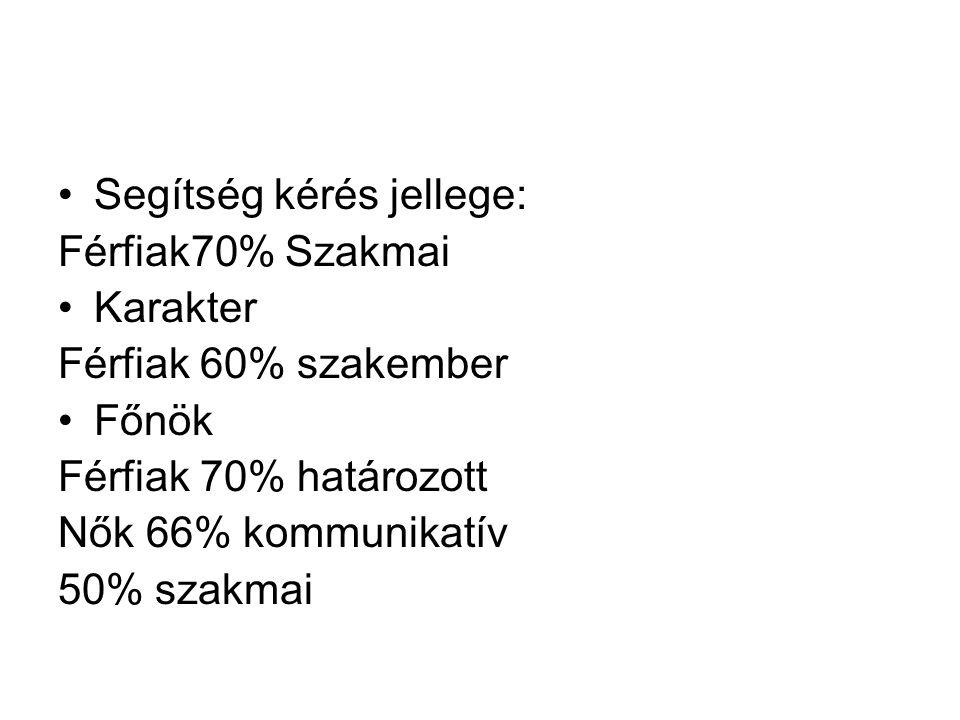 Segítség kérés jellege: Férfiak70% Szakmai Karakter Férfiak 60% szakember Főnök Férfiak 70% határozott Nők 66% kommunikatív 50% szakmai