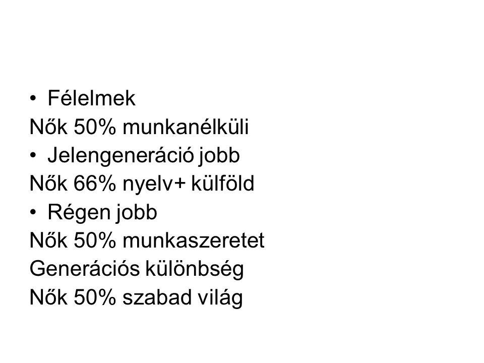 Félelmek Nők 50% munkanélküli Jelengeneráció jobb Nők 66% nyelv+ külföld Régen jobb Nők 50% munkaszeretet Generációs különbség Nők 50% szabad világ