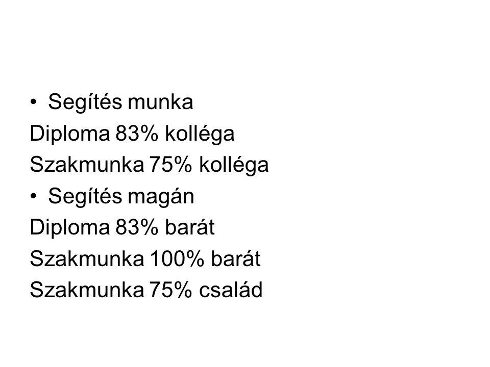 Segítés munka Diploma 83% kolléga Szakmunka 75% kolléga Segítés magán Diploma 83% barát Szakmunka 100% barát Szakmunka 75% család