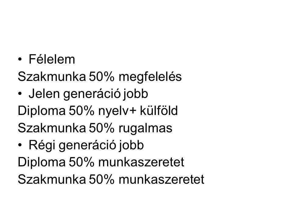 Félelem Szakmunka 50% megfelelés Jelen generáció jobb Diploma 50% nyelv+ külföld Szakmunka 50% rugalmas Régi generáció jobb Diploma 50% munkaszeretet Szakmunka 50% munkaszeretet
