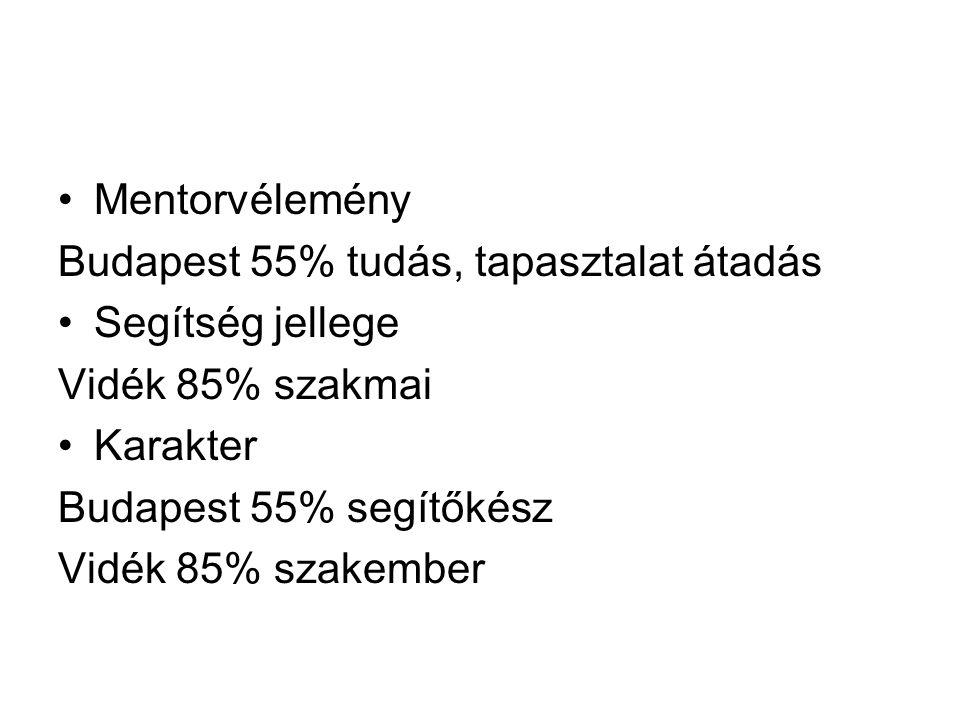 Mentorvélemény Budapest 55% tudás, tapasztalat átadás Segítség jellege Vidék 85% szakmai Karakter Budapest 55% segítőkész Vidék 85% szakember