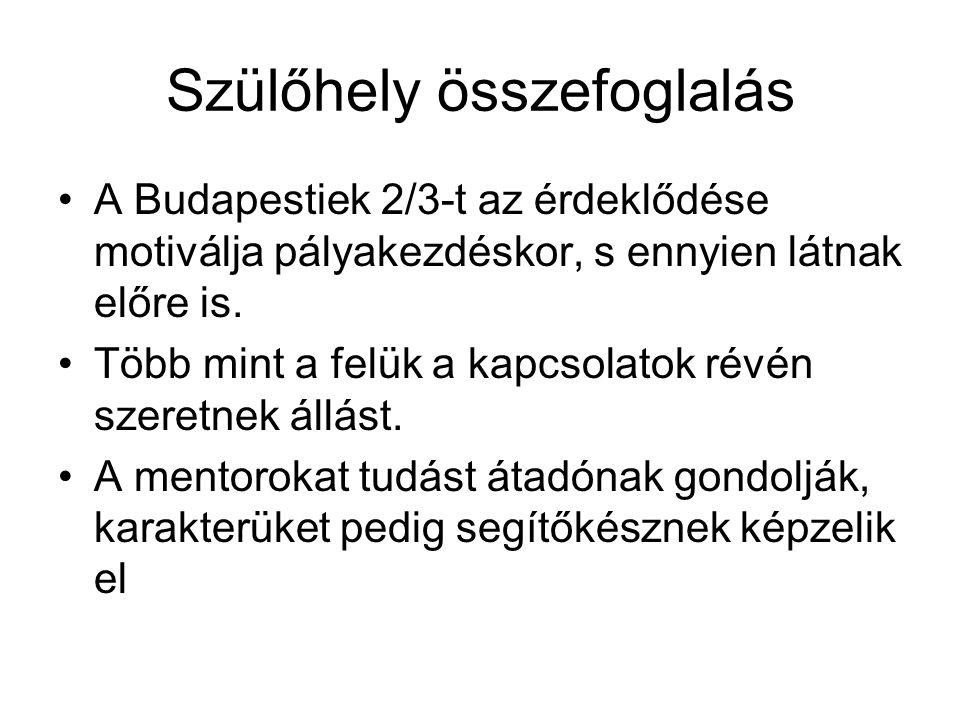 Szülőhely összefoglalás A Budapestiek 2/3-t az érdeklődése motiválja pályakezdéskor, s ennyien látnak előre is. Több mint a felük a kapcsolatok révén