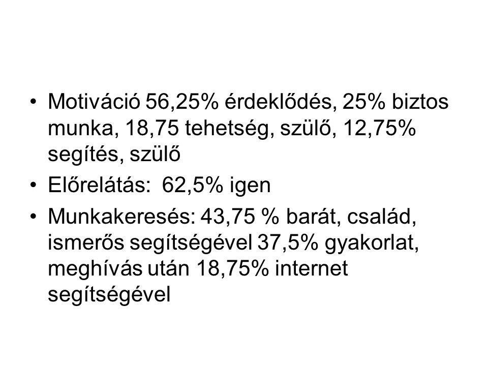 Motiváció 56,25% érdeklődés, 25% biztos munka, 18,75 tehetség, szülő, 12,75% segítés, szülő Előrelátás: 62,5% igen Munkakeresés: 43,75 % barát, család