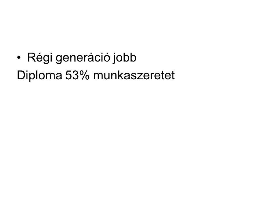 Régi generáció jobb Diploma 53% munkaszeretet