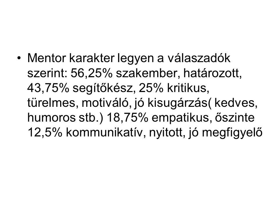 Mentor karakter legyen a válaszadók szerint: 56,25% szakember, határozott, 43,75% segítőkész, 25% kritikus, türelmes, motiváló, jó kisugárzás( kedves,