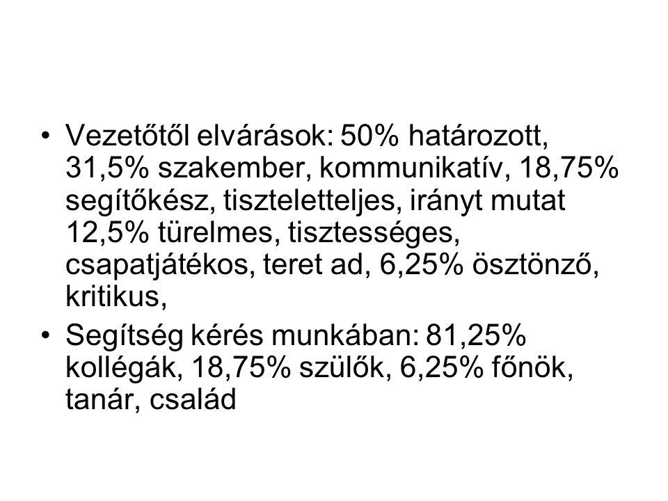 Vezetőtől elvárások: 50% határozott, 31,5% szakember, kommunikatív, 18,75% segítőkész, tiszteletteljes, irányt mutat 12,5% türelmes, tisztességes, csa