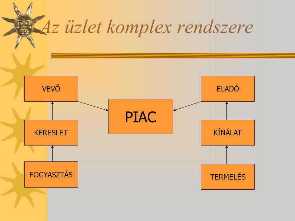 Az üzlet komplex rendszere VEVŐ KERESLET FOGYASZTÁS ELADÓ KÍNÁLAT TERMELÉS PIAC