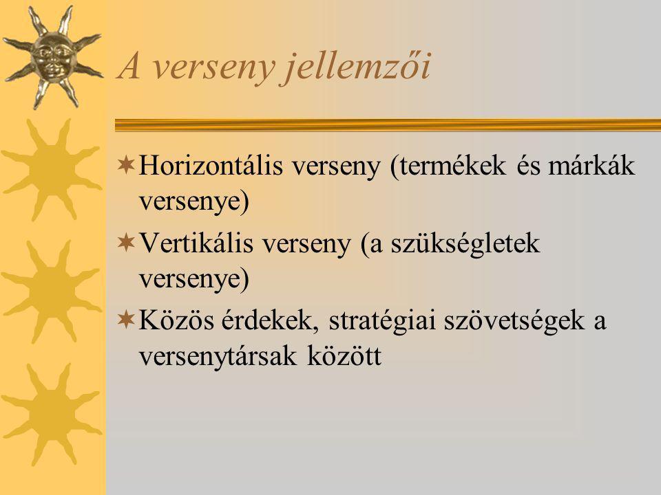 A verseny jellemzői  Horizontális verseny (termékek és márkák versenye)  Vertikális verseny (a szükségletek versenye)  Közös érdekek, stratégiai sz
